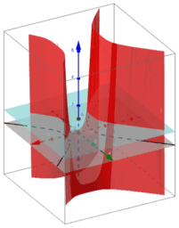 Visualization of Saddle Point and Partial Deriv's