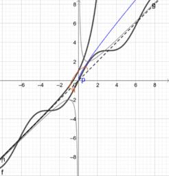 漸近線y= x