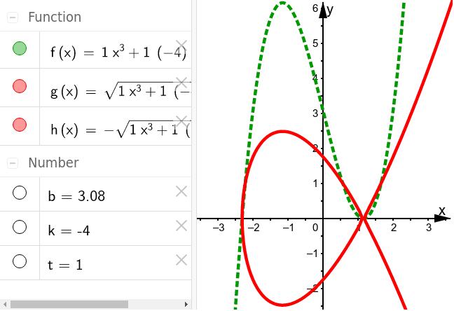 y^2=p3(x)