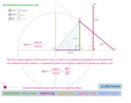 Razones trigonométricas. Representación geométrica