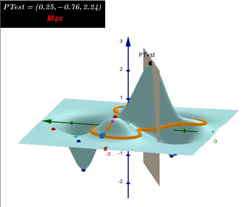 2. 3D Surface,  level curve, critical Points