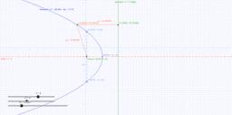 Horizontal Parabola