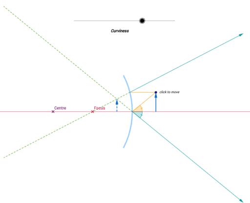 Ray Diagram For Convex  Plane And Concave Mirrors  U2013 Geogebra