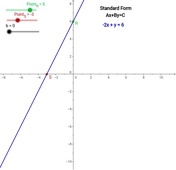 Linear Equations Standard Form Geogebra