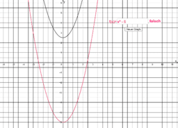 Test Funktionsterm Quadratische Funktionen
