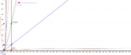 Crescimento assintótico de funções - parte II