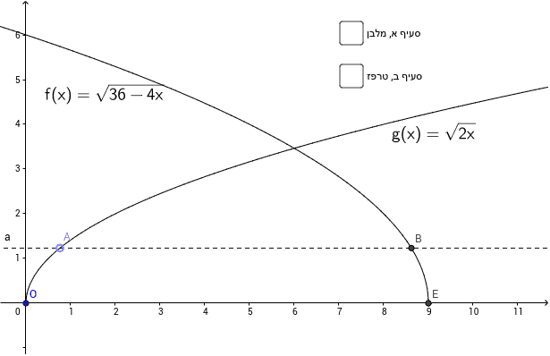 rectangle and trapezoid contained by two graphs