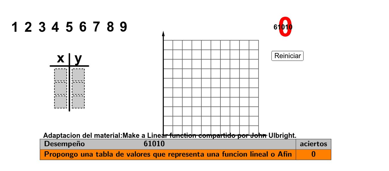 Adaptación del material: Make a Linear function compartido por John Ulbright. Press Enter to start activity