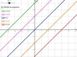 Rôle du paramètre « a »