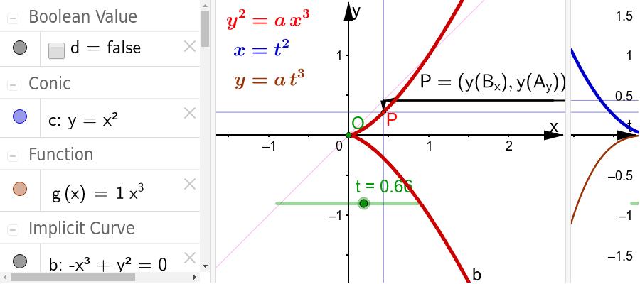 in doppelt-kartesischer Sicht, rechts die Funktionen von t, übertragen nach links