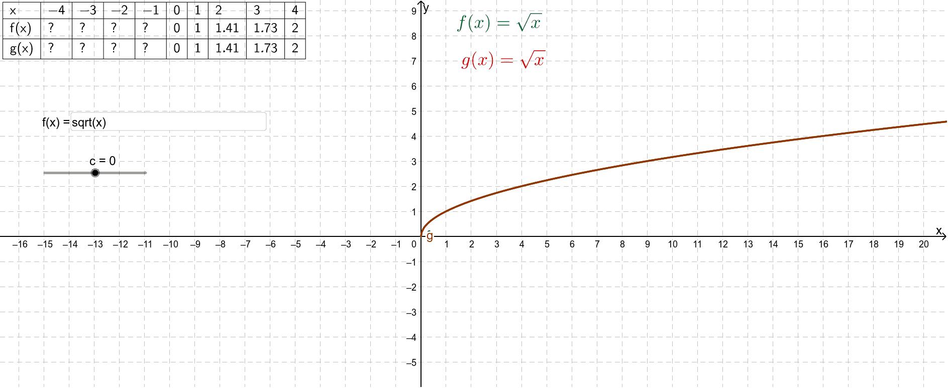 Wijzig met de schuifknop de waarde van c. In het invulvak kun je een andere elementaire functie invoeren.