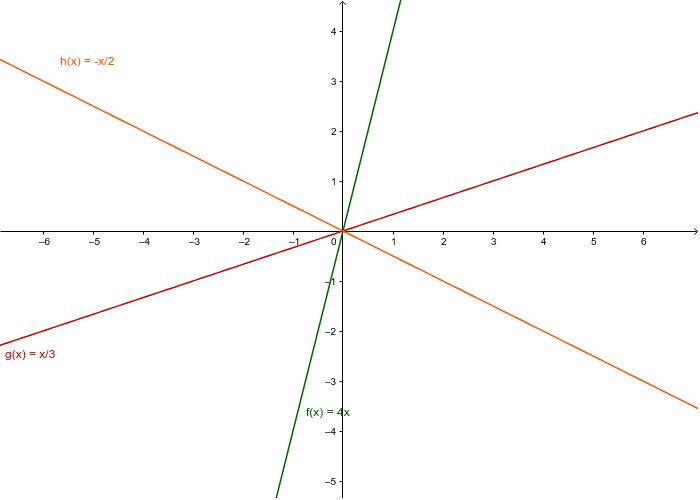 Representación Gráfica de la Función Lineal