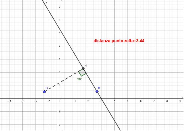 Modifica la posizione del punto C e della retta