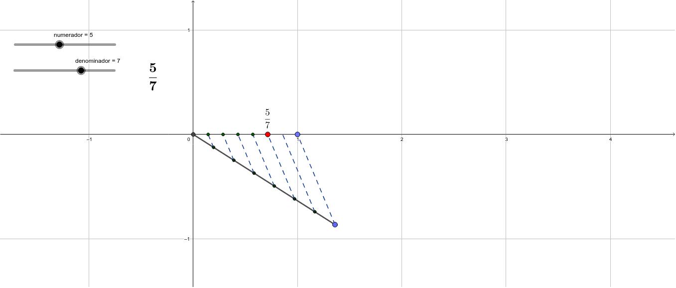 Observa cómo se representan sobre la recta real distintos números racionales. Puedes modificar el numerador y el denominador