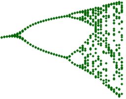 Feigenbaum-Diagramm