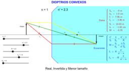 Imágenes con dioptrios convexos