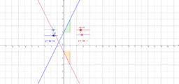 משוואת הישר y=mx+n