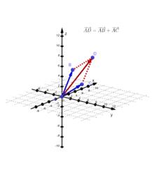 Suma de vectors a R3