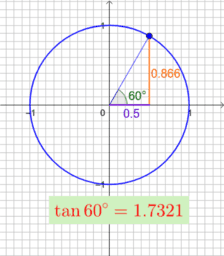 The graph of y = tan x