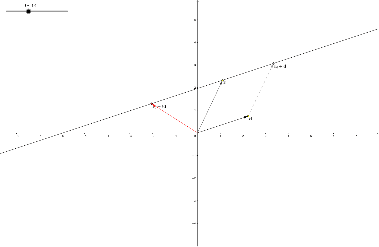This worksheet illustrates the vector representation of a line. (The yellow points may be moved. Press the play button in the lower left-hand corner to animate.)