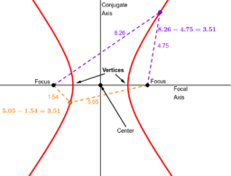 Basic Conic Section - Hyperbola