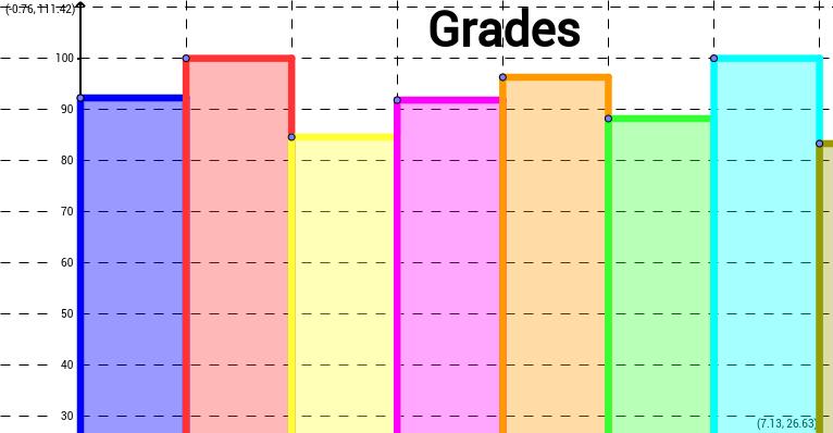 Averaging Grades