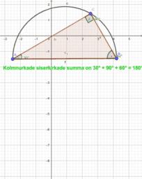 Thalese teoreemi visualiseerimine  - Sirle Morozova