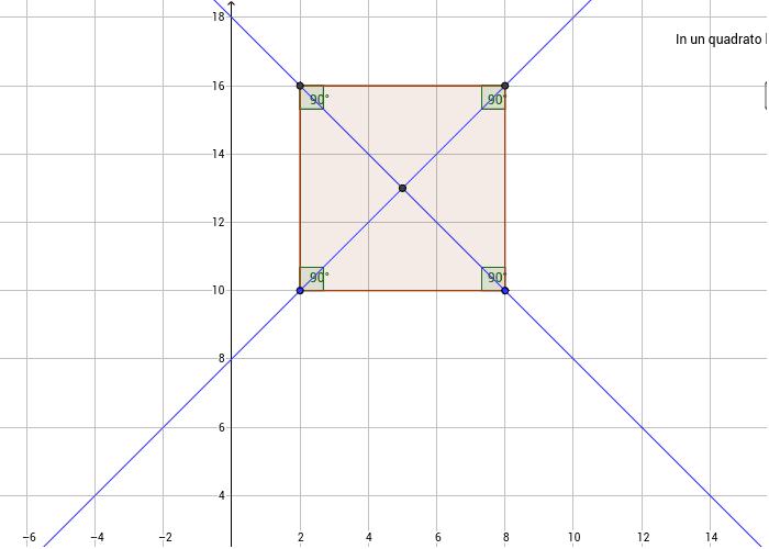 domanda sulle proprietà dei quadrati