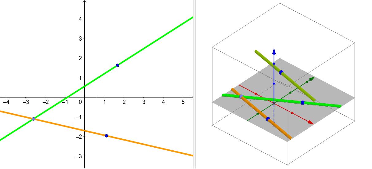 Die Geraden lassen sich verschieben. Wie liegen die zwei grünen Geraden zur orangen? Drücke die Eingabetaste um die Aktivität zu starten