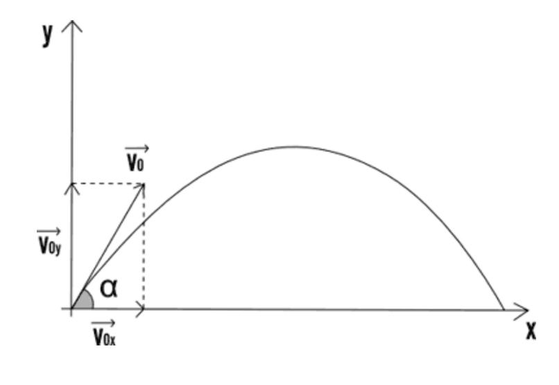 Esaminiamo il moto parabolico descritto da un oggetto a cui si imprime una velocità iniziale V0