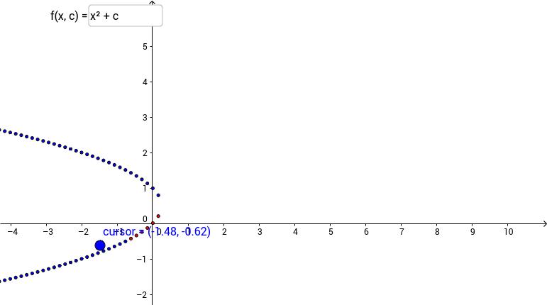 Bifurcation graph