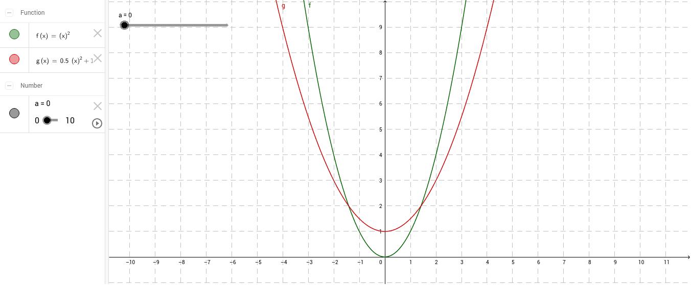 Przesuwanie wykresu wzdłuż osi OX Naciśnij klawisz Enter, aby rozpocząć aktywność