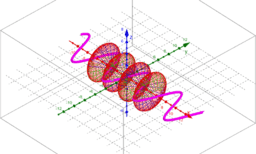 Solids of Rotation Around x-Axis
