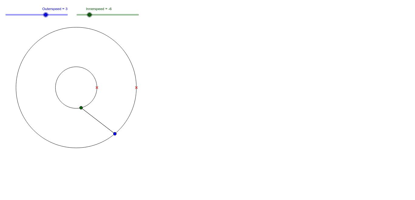 Indre og ydre cirkel