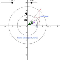 Ellisse Parametrica