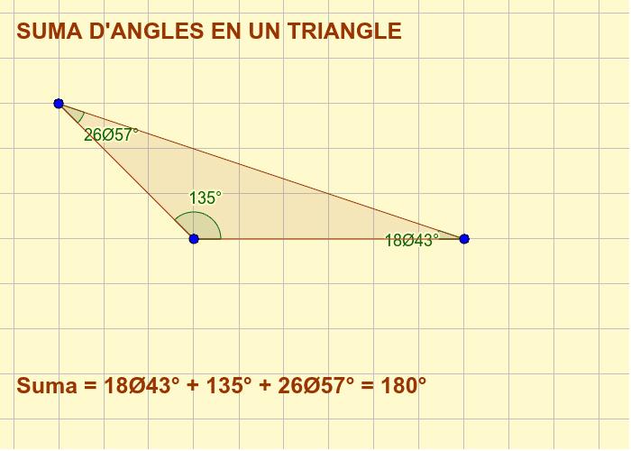 Els angles interiors d'un triangle sumen 180º. AIXÒ JA HO SABÍEM!!