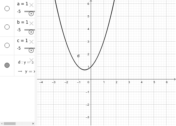 Parabola - By varying the values of a, b and c, describe what happens to the graph of the parabola.