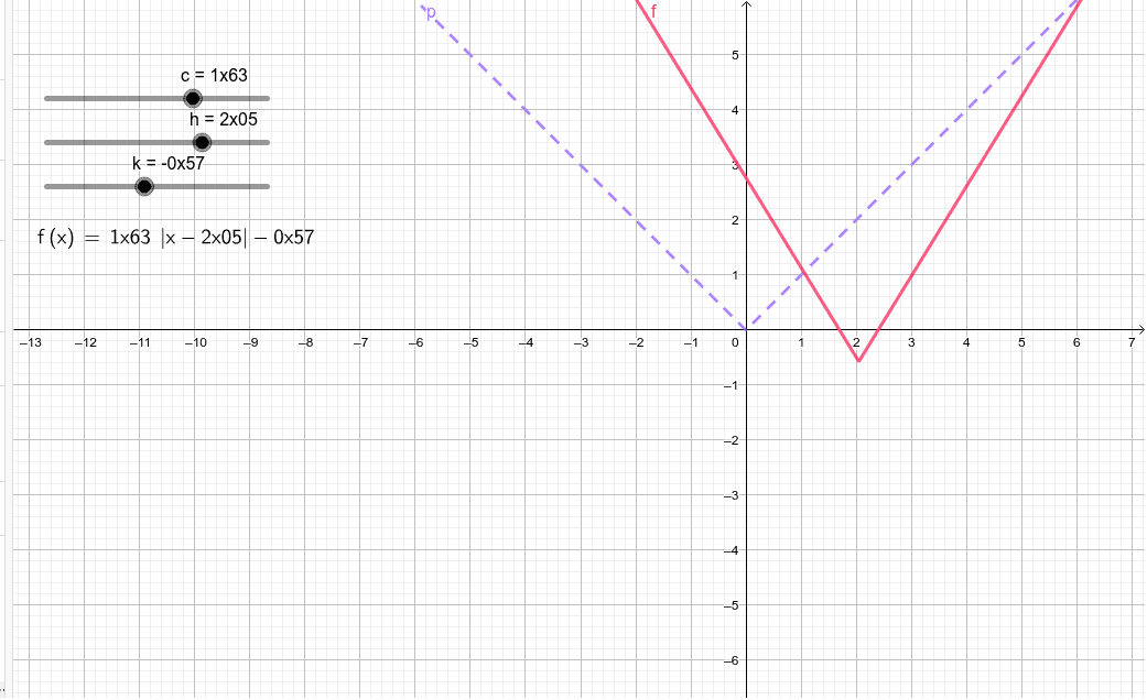 Investigate the absolute value function, y = |x|: Press Enter to start activity