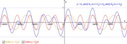 Teclados de Telefone e Funções Trigonométricas