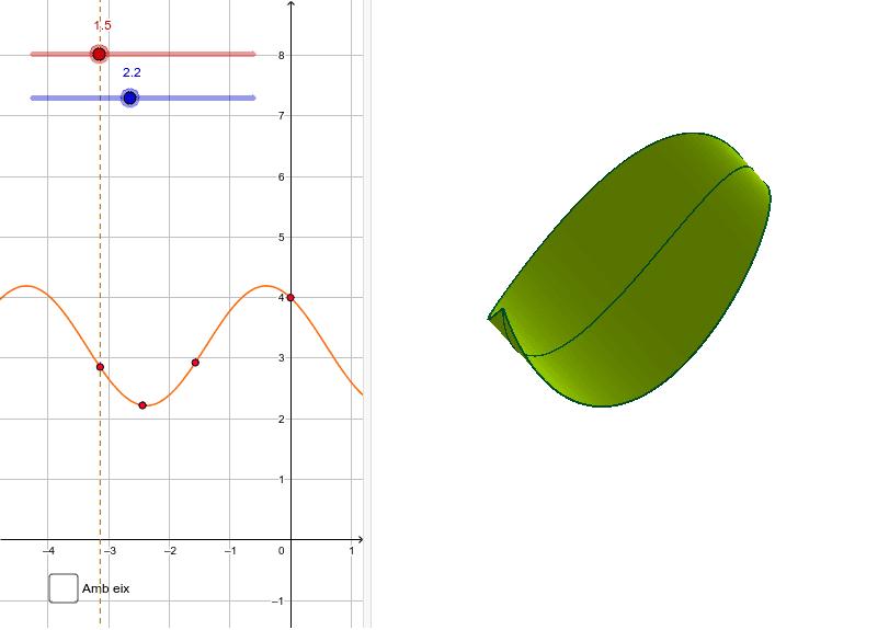 I ara una funció sinusoidal