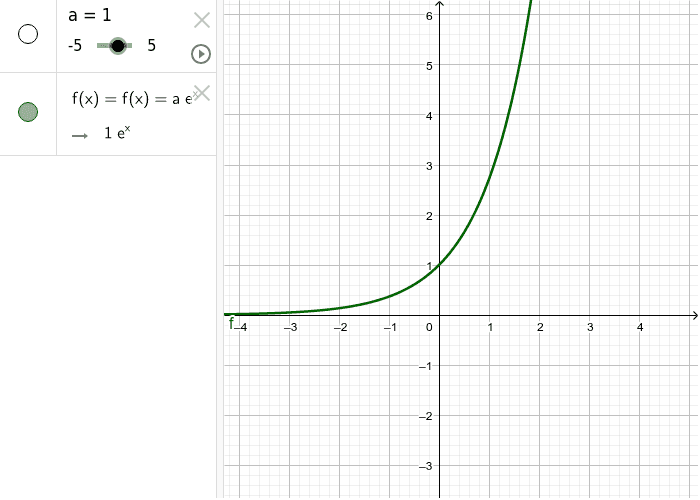 Exponential - by varying values of a, describe what happens to the curve.