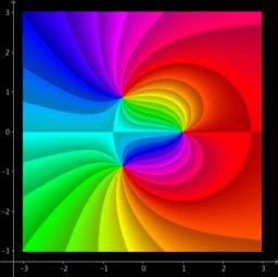 Domain coloring HSV: Phase Portrait Phase