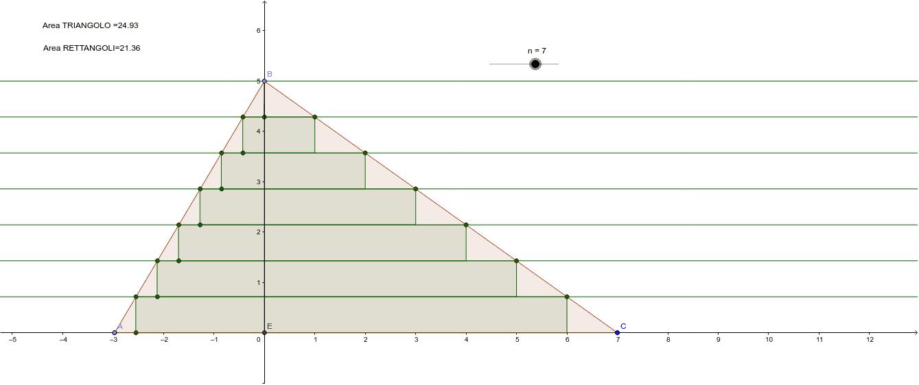 Principio di cavalieri: suddivisione di una superficie in filetti infinitesimi