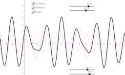 Superpositionen Asin(ax) + Bcos(bx)