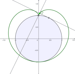 Cardiod is the Pedal Curve of any Point on Circle