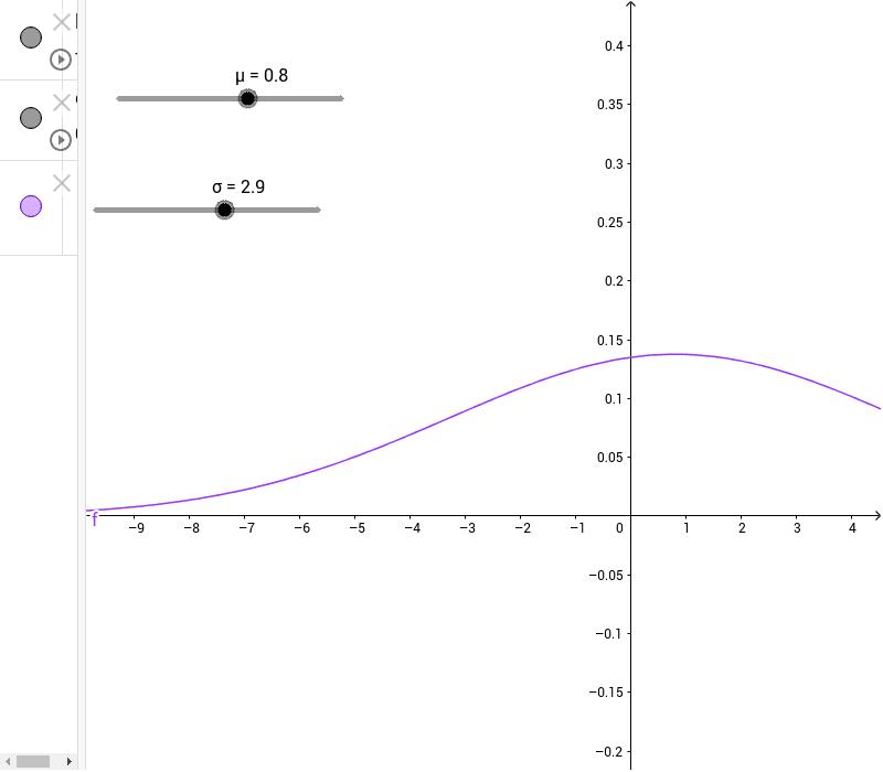 Tenendo fisso la media (lo scarto) fai variare lo scarto  ( la media) e osserva come varia la curva Premi Invio per avviare l'attività