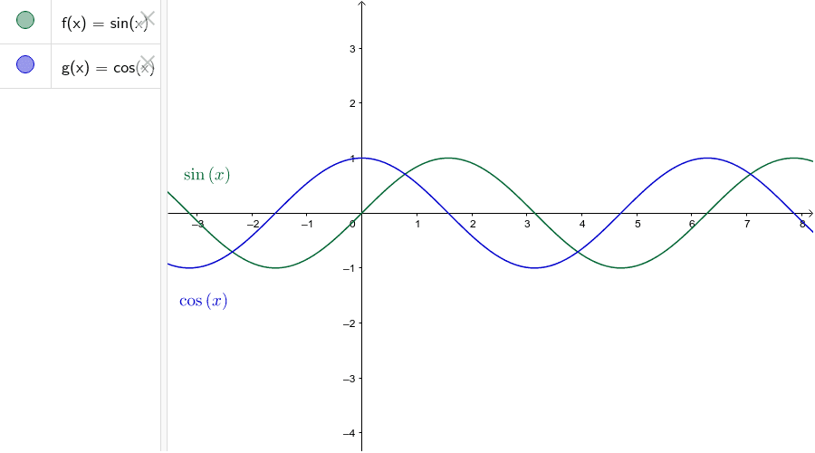 Sine and Cosine functions Press Enter to start activity
