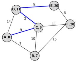 Dijkstra algoritme (3)
