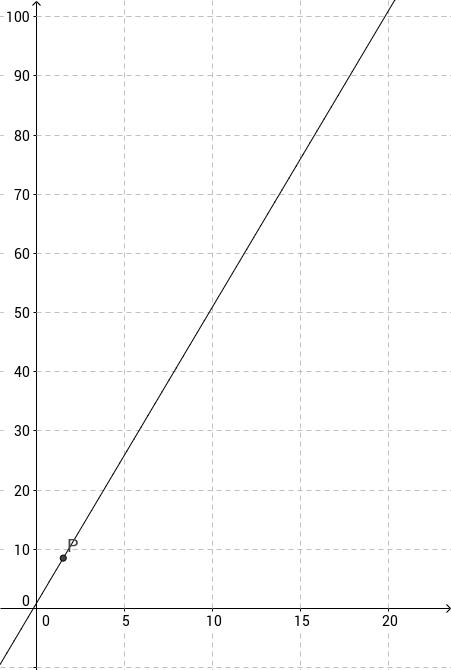 Vergleich von Wachstumsmodellen