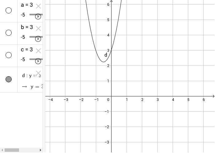Parabola con asse parallelo all'asse y Premi Invio per avviare l'attività